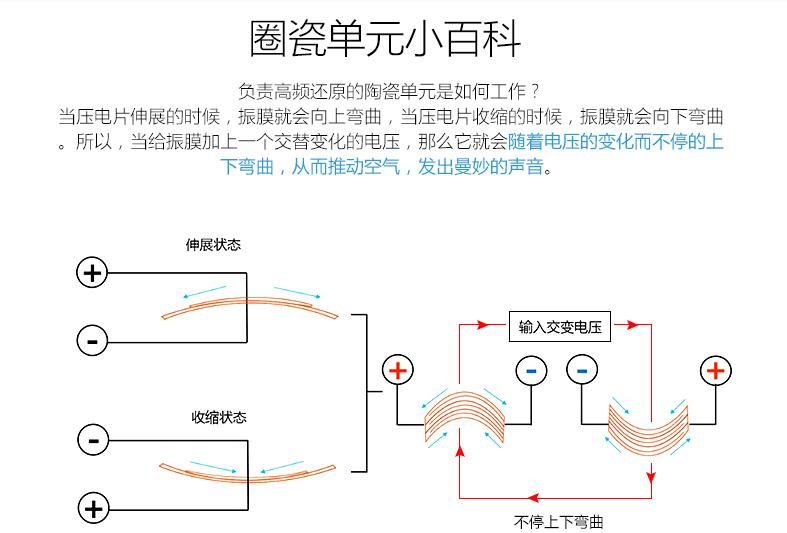 00-2圈瓷的工作原理.png
