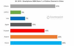 一季度中国线上手机市场份额公布 荣耀排第一