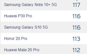 DxOMark更新评测标准:三星Note 10+ 5G仍排第一