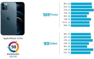 DxOMark公布iPhone 12 Pro自拍分数,第七名