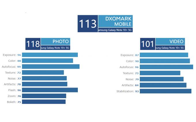 DxOMark榜单排名更新 三星Note 10+超越华为P30 Pro成为新榜首