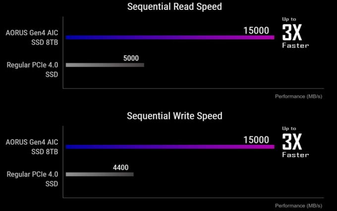 技嘉推出Aorus Gen4 AIC旗舰SSD:速度可达15GB/s