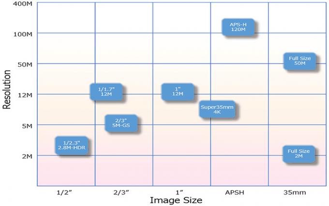 想要外售图像传感器分杯羹? 佳能更新外售5款CMOS新品
