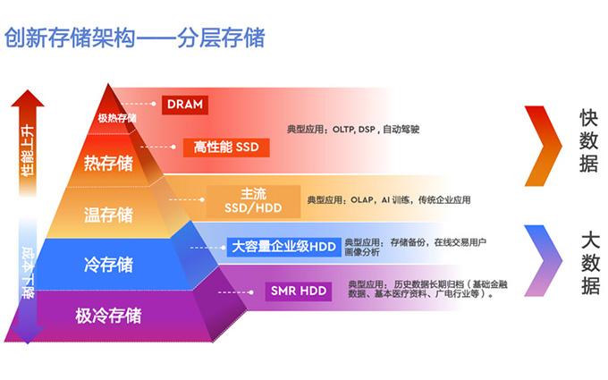 西部数据:SSD与HDD并存 分层存储成企业级趋势