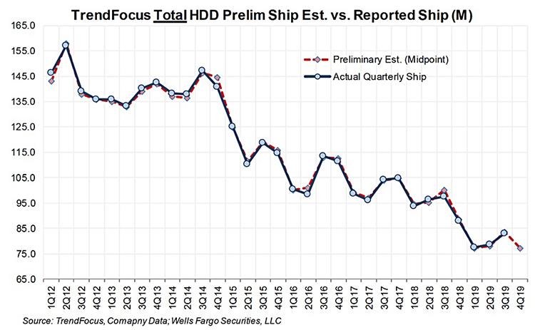 HDD-shipment-2012-to-2019.jpg